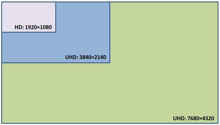 UHD resolutions
